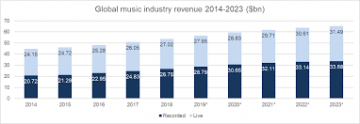 Covid-19 economic Impact for music industry